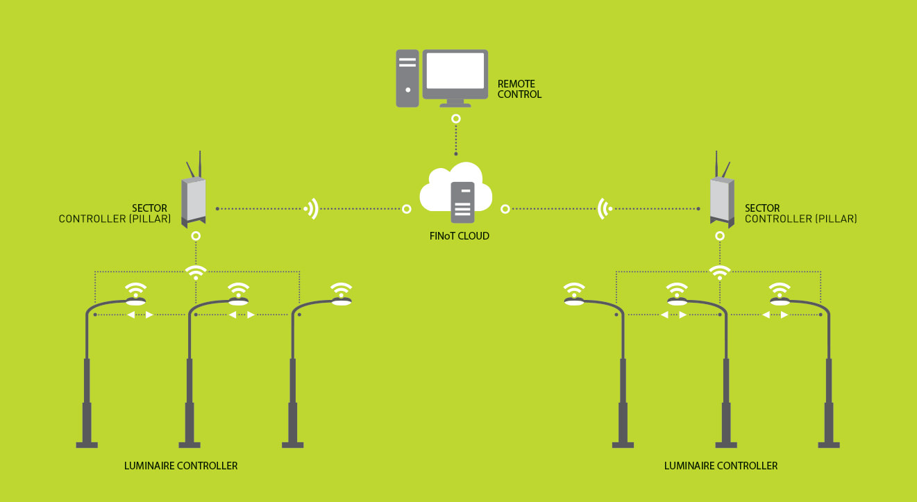 FINoT Lighting Smartens Up A Roadu002639s Or Parku002639s Lighting System Enabling The Independent Handling Of Each Lamp With Startstop Operation Option   D